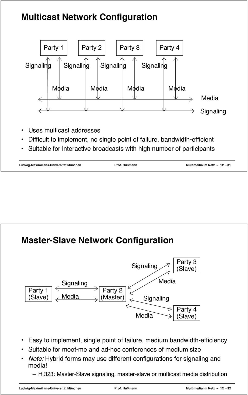 Hußmann Multimedia im Netz 12-31 Master-Slave Network Configuration Party 3 (Slave) Party 1 (Slave) Party 2 (Master) Party 4 (Slave) Easy to implement, single point of failure, medium