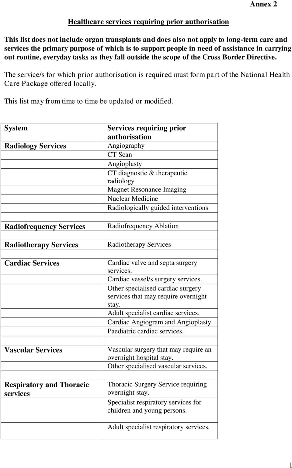 The service/s for which prior authorisation is required must form part of the National Health Care Package offered locally. This list may from time to time be updated or modified.