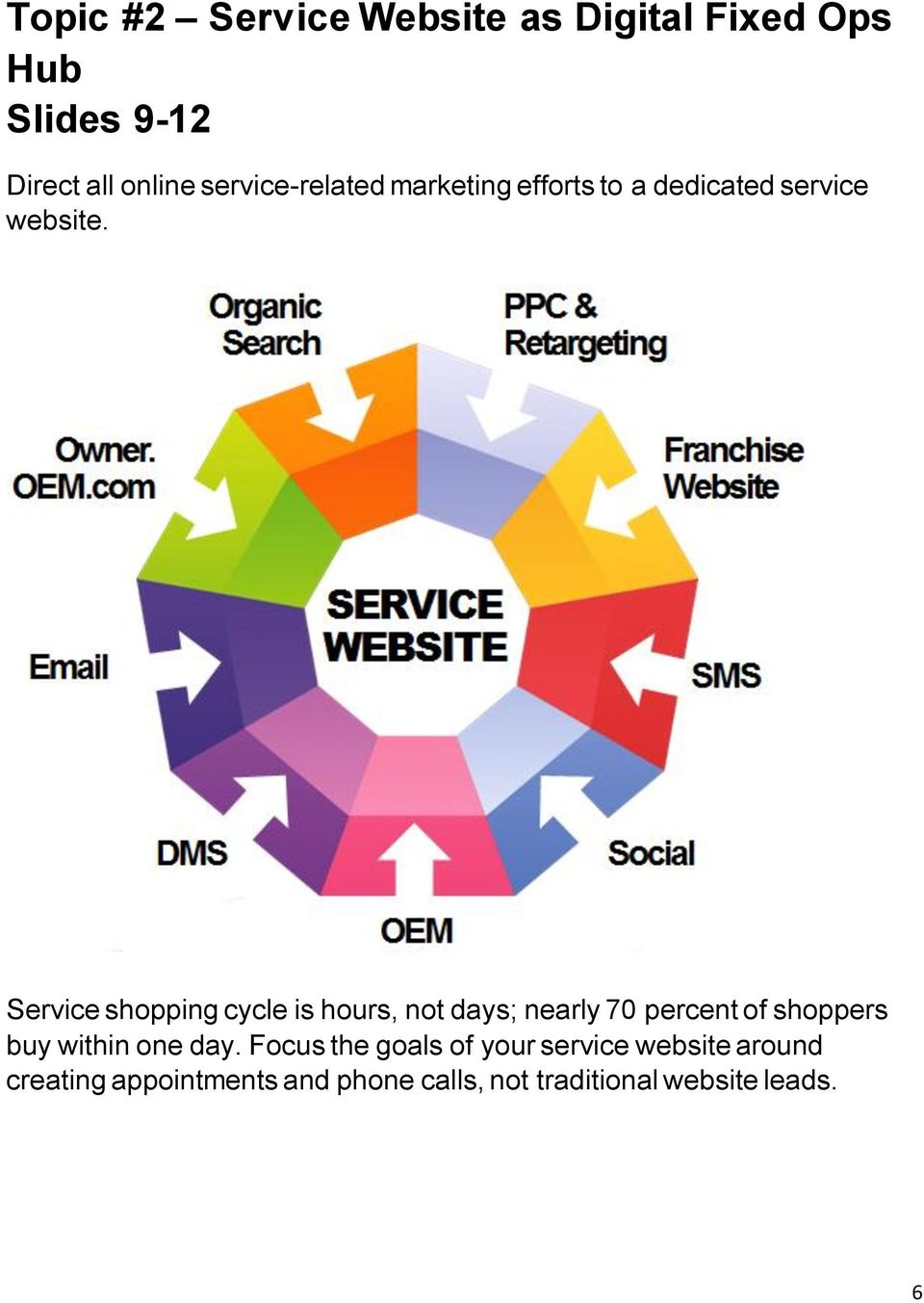 Service shopping cycle is hours, not days; nearly 70 percent of shoppers buy within one