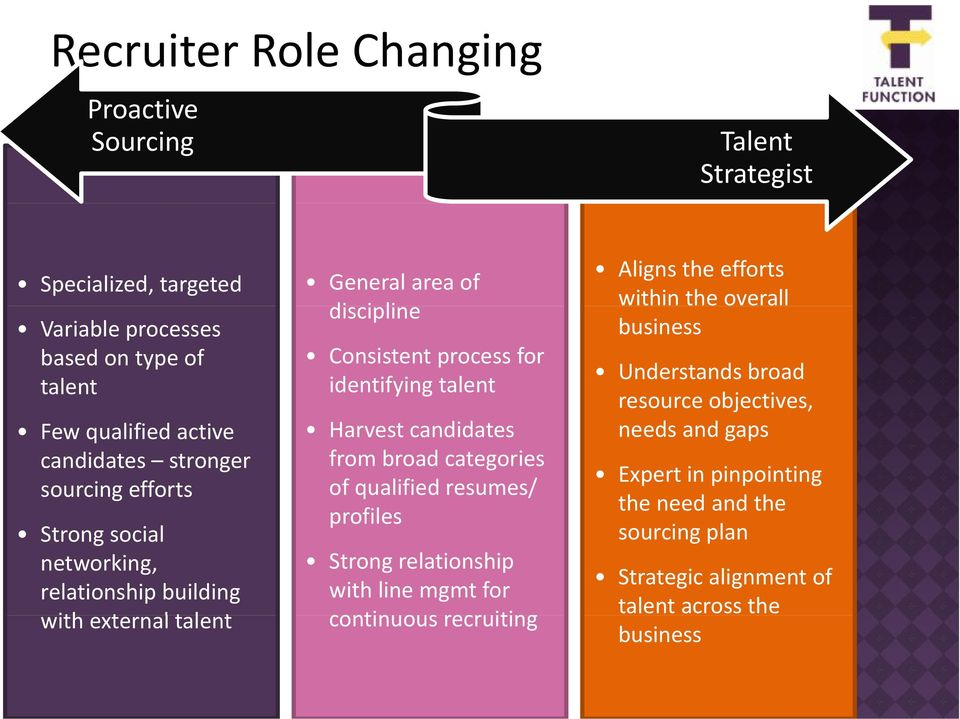talent Harvest candidates from broad categories of qualified resumes/ profiles Strong relationship with line mgmt for continuous recruiting Aligns the efforts within
