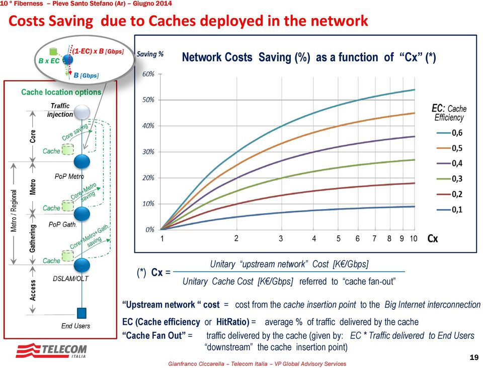insertion point to the Big Internet interconnection EC (Cache efficiency or HitRatio) = average % of traffic delivered by the