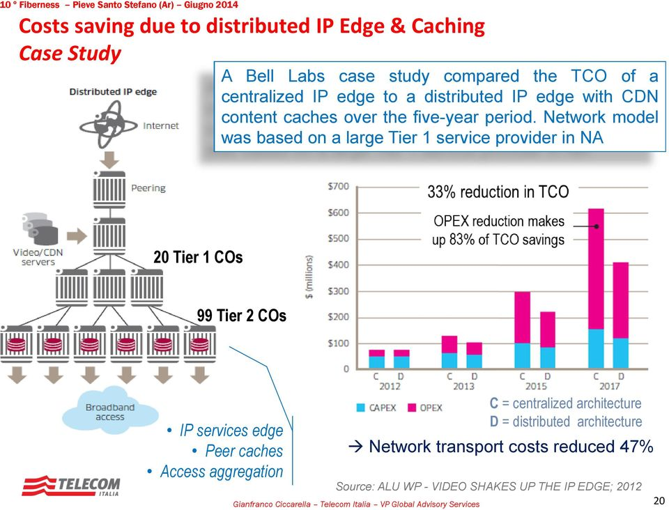 Network model was based on a large Tier 1 service provider in NA 20 Tier 1 COs 99 Tier 2 COs IP services edge Peer caches