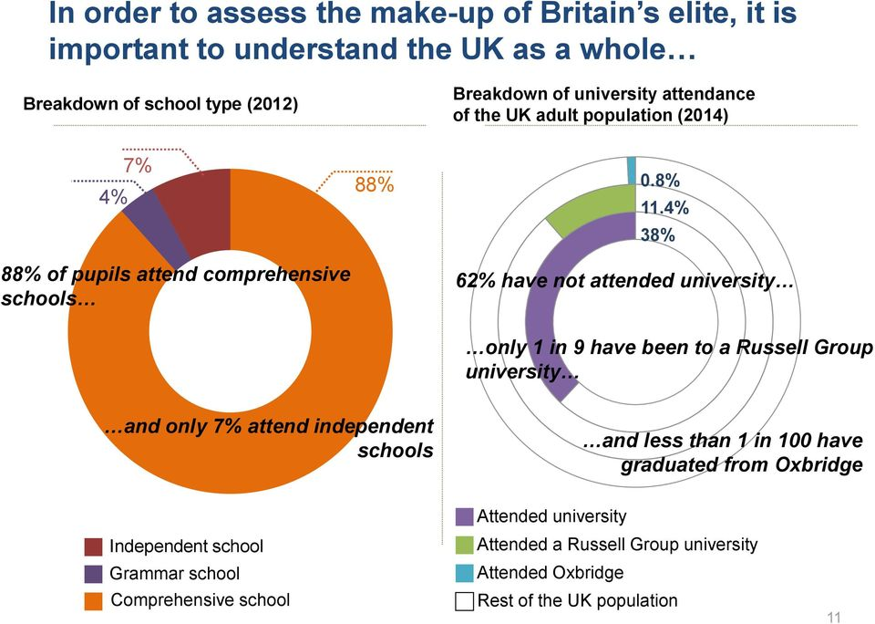 4% 38% 62% have not attended university only 1 in 9 have been to a Russell Group university and only 7% attend independent schools and less than 1 in