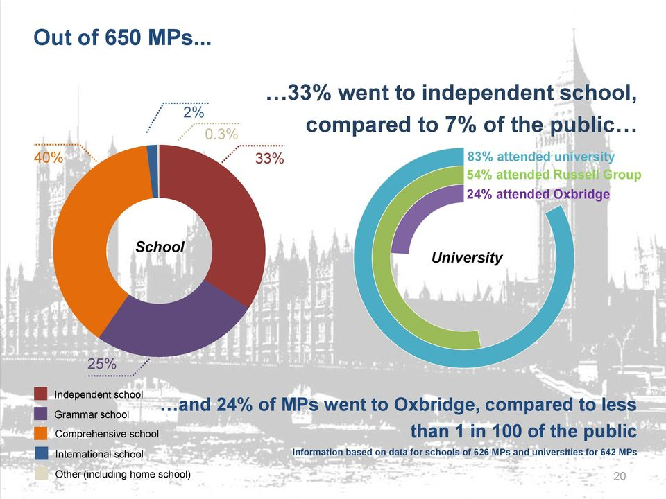 Russell Group 24% attended Oxbridge School University 25% Independent school Grammar school Comprehensive school