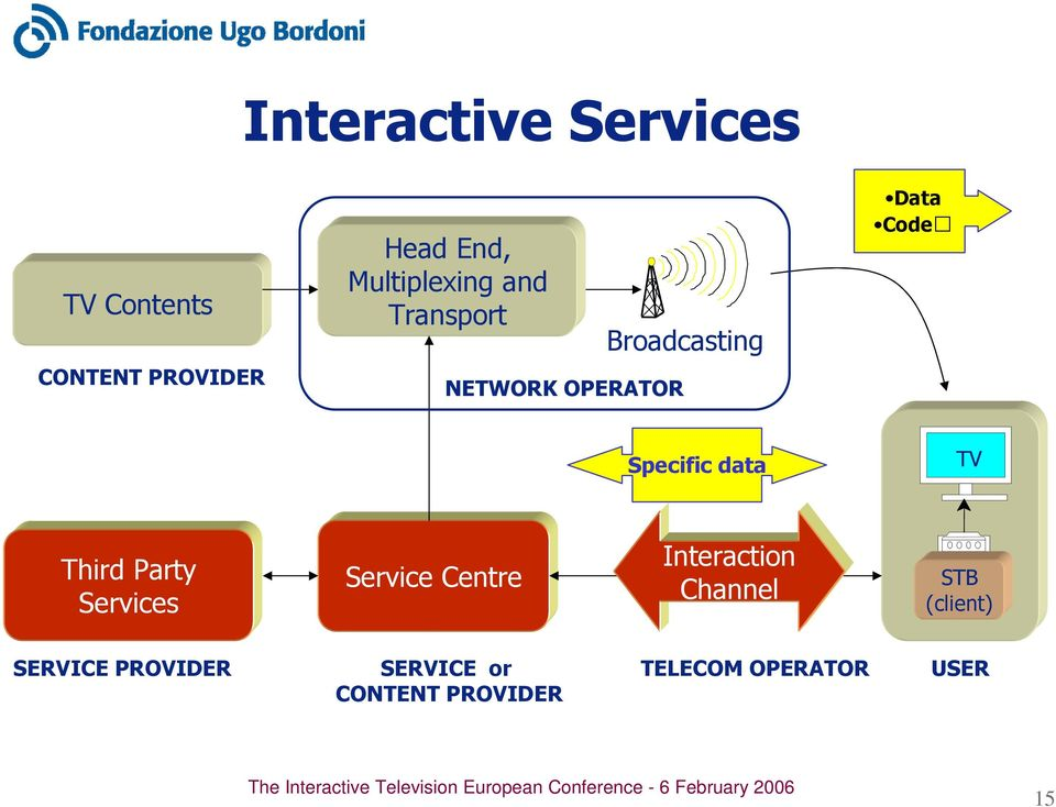 Specific data TV Third Party Services Service Centre Interaction