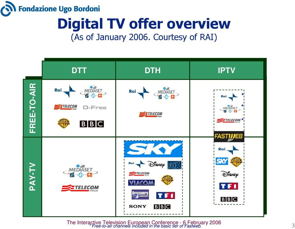 offer overview PAY-TV FREE-TO-AIR (As of January 2006) *