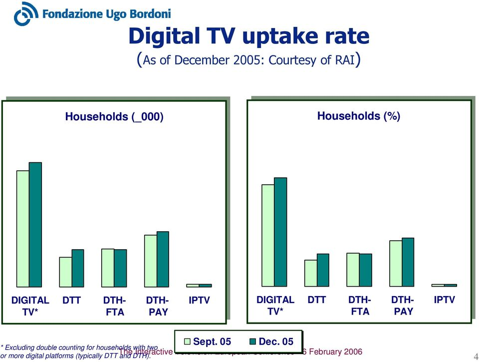 DTT DTH- FTA DTH- PAY IPTV * Excluding double counting for households
