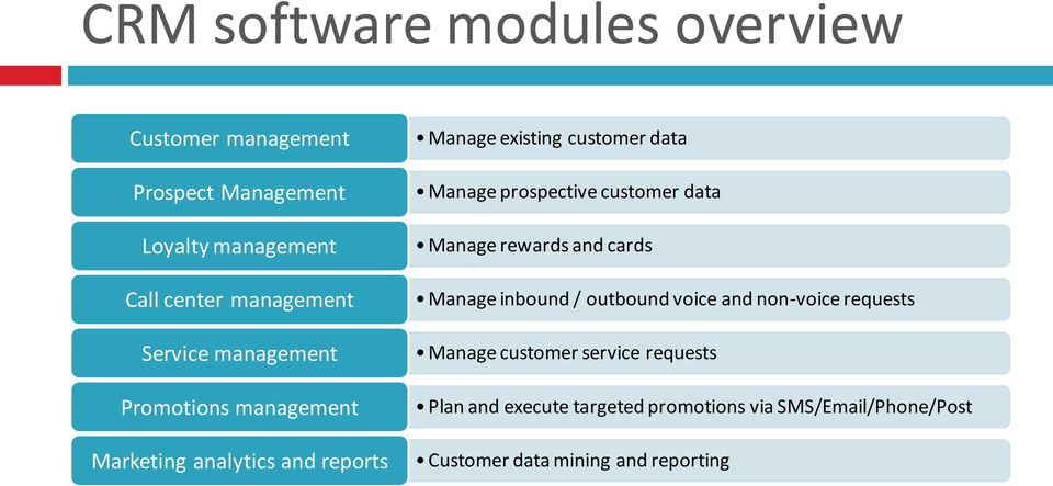 prospective customer data Manage rewards and cards Manage inbound / outbound voice and non-voice requests Manage