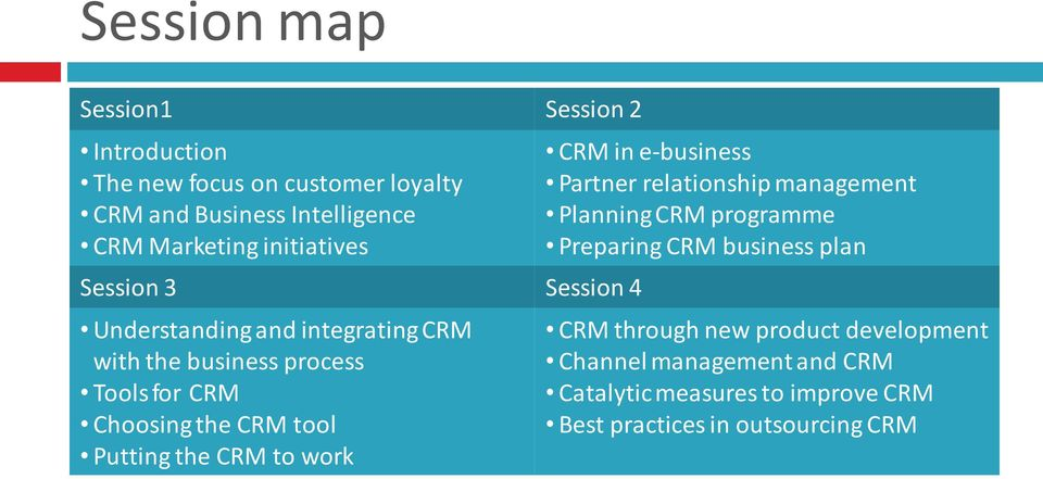 tool Putting the CRM to work CRM in e-business Partner relationship management Planning CRM programme Preparing CRM business