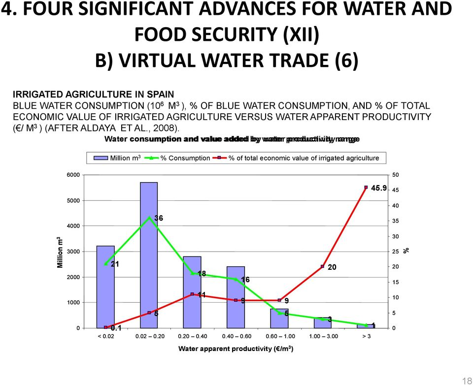 Water consumption and value added by water productivity range Million m 3 % Consumption % of total economic value of irrigated agriculture 6000 50 45.