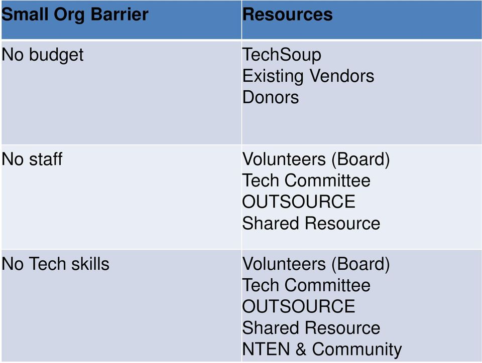 Tech Committee OUTSOURCE Shared Resource Volunteers