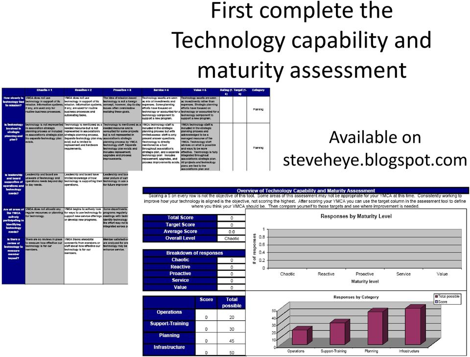 and maturity assessment