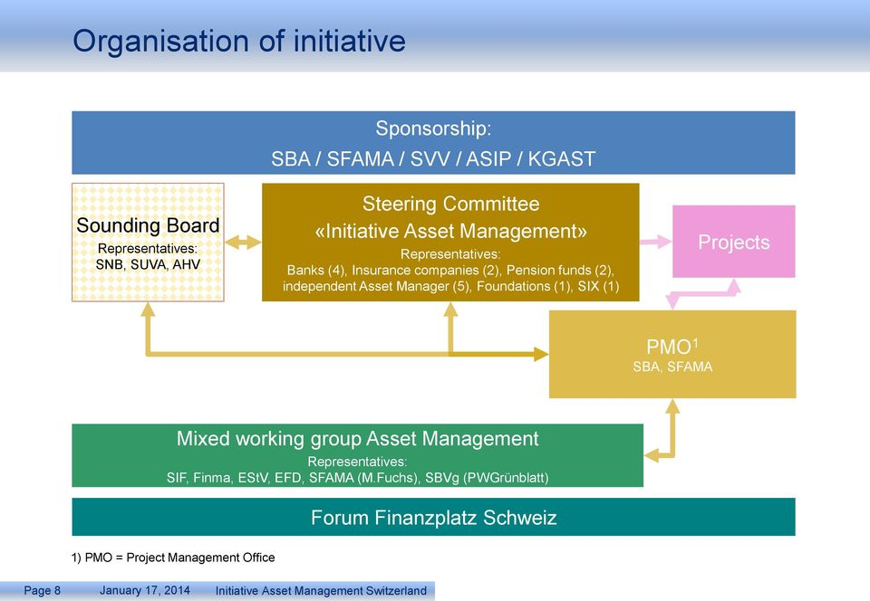 Manager (5), Foundations (1), SIX (1) Projects PMO 1 SBA, SFAMA Mixed working group Asset Management Representatives: SIF, Finma,
