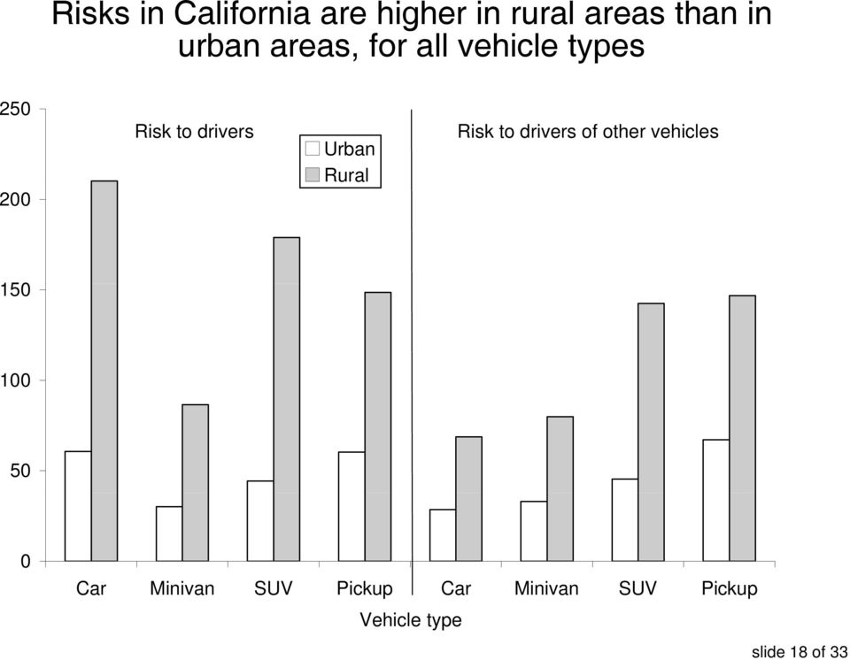Rural Risk to drivers of other vehicles 150 100 50 0 Car