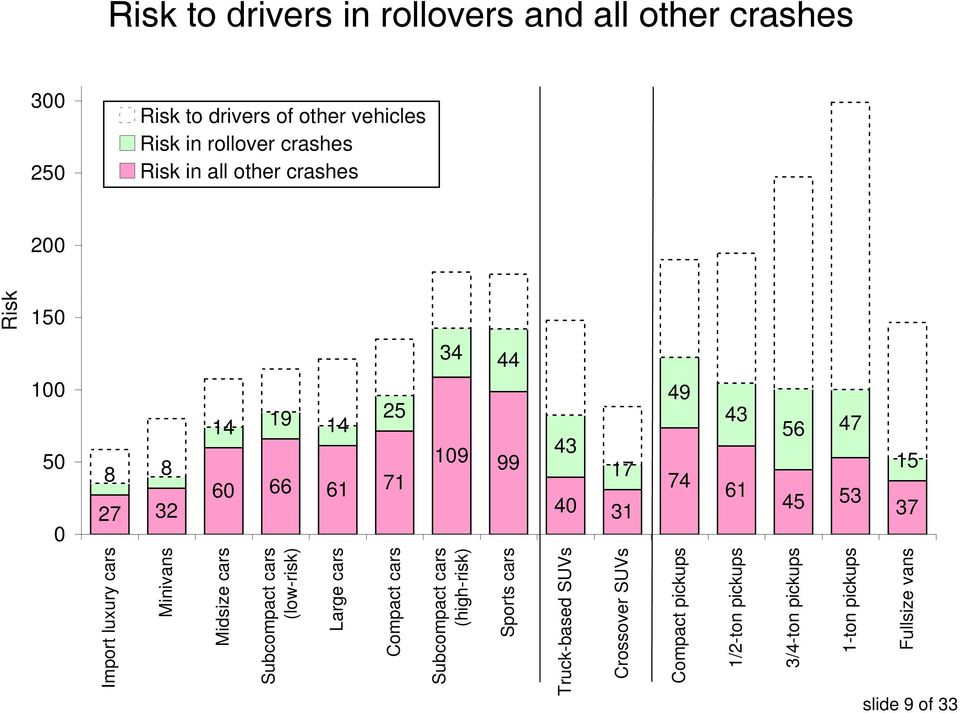 Risk Fullsize vans slide 9 of 33 Import luxury cars Minivans Midsize cars Subcompact cars (low-risk) Large cars Compact cars