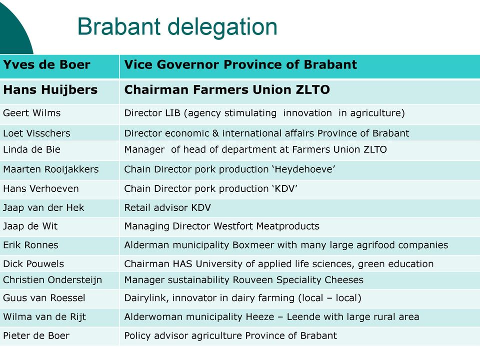international affairs Province of Brabant Manager of head of department at Farmers Union ZLTO Chain Director pork production Heydehoeve Chain Director pork production KDV Retail advisor KDV Managing