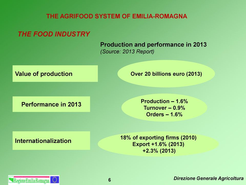 Performance in 2013 Production 1.6% Turnover 0.9% Orders 1.