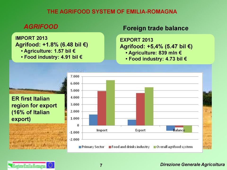 91 bil Foreign trade balance EXPORT 2013 Agrifood: +5,4% (5.