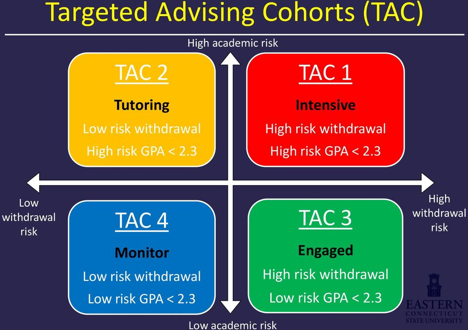 3 Low withdrawal risk TAC 4 Monitor Low risk withdrawal TAC 3 Engaged High risk