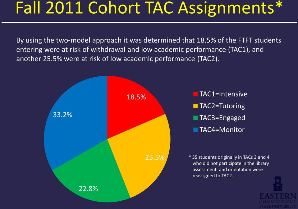 5% were at risk of low academic performance (TAC2). 33.2% 18.