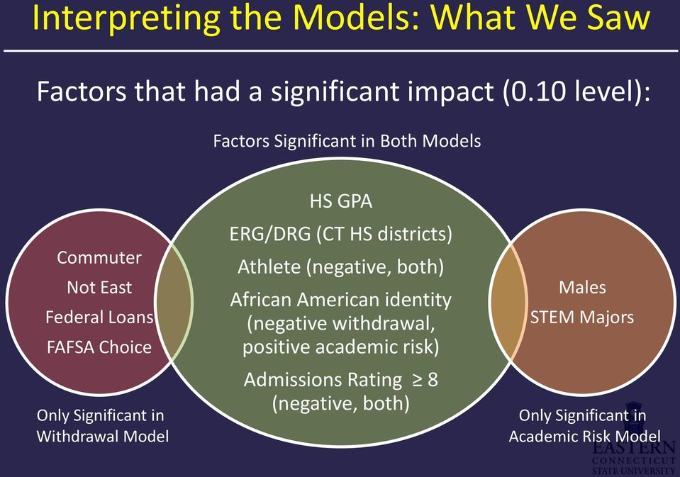 in Withdrawal Model HS GPA ERG/DRG (CT HS districts) Athlete (negative, both) African American identity