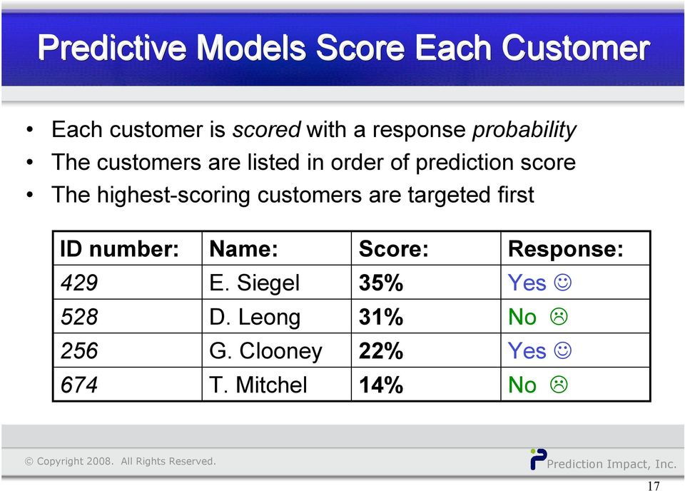highest-scoring customers are targeted first ID number: Name: Score: Response: