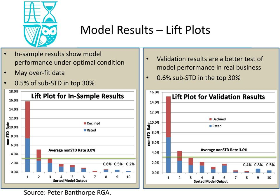 5% of sub STD in top 30% Validation results are a better test of