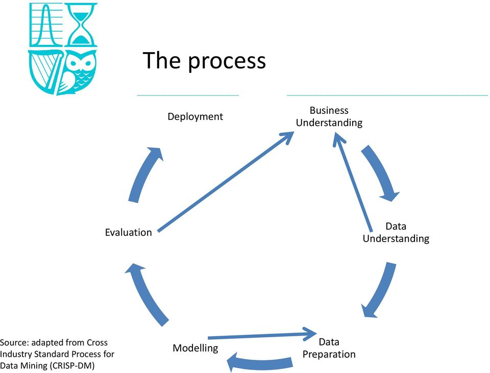 from Cross Industry Standard Process for Data