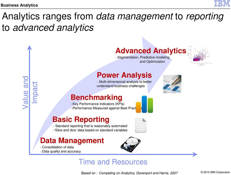 operformance Measured against Best Practices Basic Reporting o Standard reporting that is reasonably automated o Slice and dice data based on standard