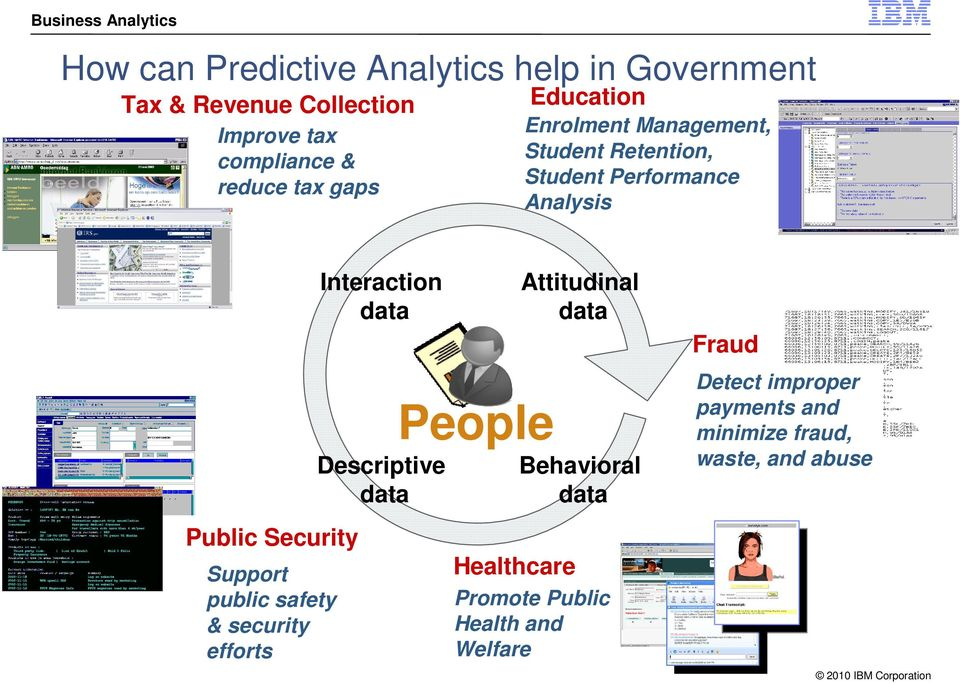 Support public safety & security efforts Interaction data Descriptive data People Attitudinal data Behavioral