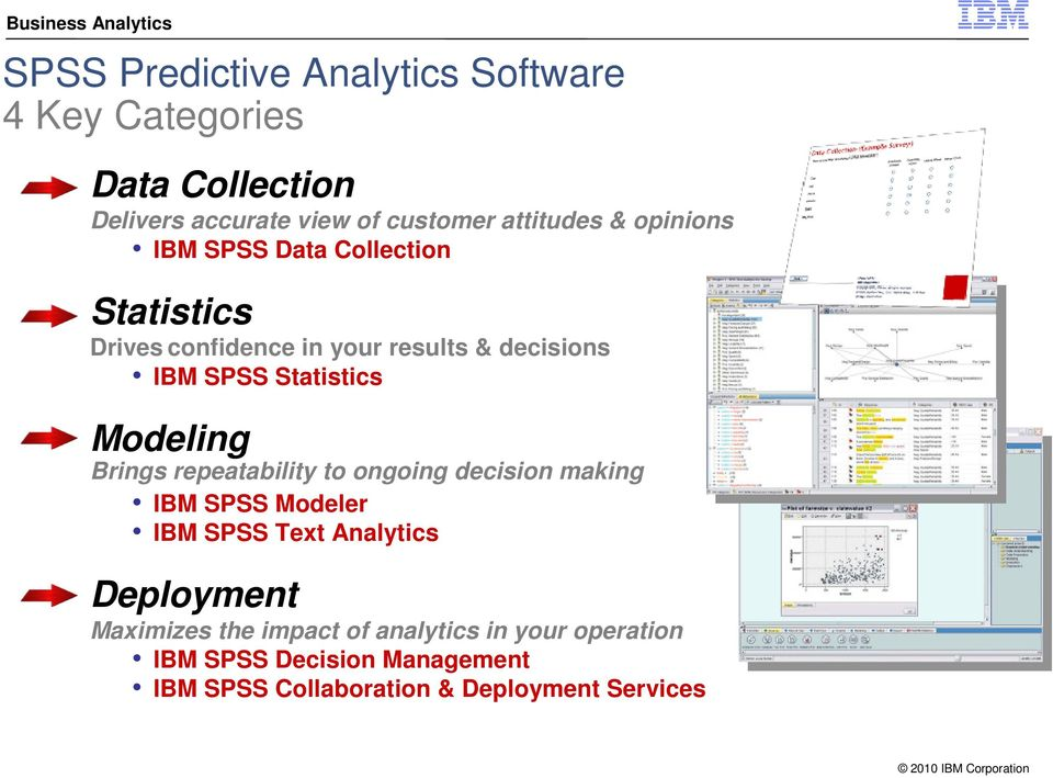 Modeling Brings repeatability to ongoing decision making IBM SPSS Modeler IBM SPSS Text Analytics Deployment