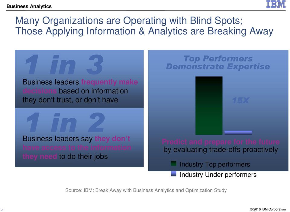 the information they need to do their jobs Top Performers Demonstrate Expertise 15X Predict and prepare for the future by evaluating
