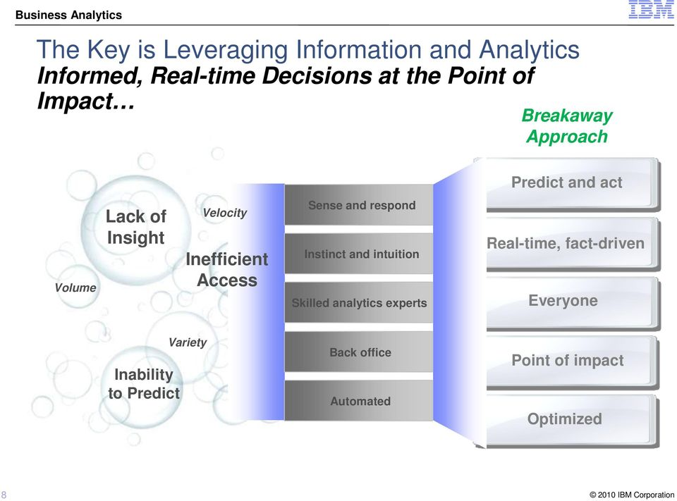 Access Sense and respond Instinct and intuition Skilled analytics experts Real-time,
