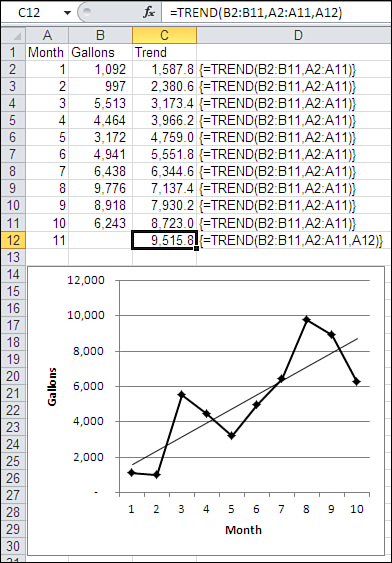 Forecasting with Regression 125 NOTE The general regression technique comes in a variet y of flavors: simple linear regression, autoregression, multiple regression, stepwise, forward and backward