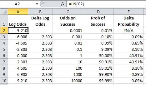 Ah, But You Can Get Odds Forever 167 No negative probabilities No probabilities greater than 100% Changes in probabilities that make sense in terms of changes to the predictor variable As you ll see,