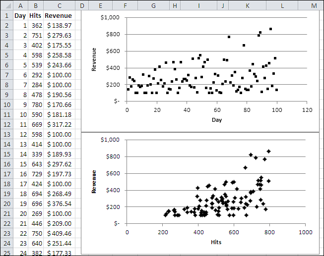 Multiple Regression 49 F i g u r e 2. 9 You can create the composite variable by using the regression coefficients from LINEST().