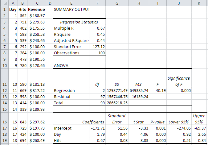 Using Excel s Regression Tool 59 Analysis tools, for that matter) behaves. When you choose one of the three output range options, the Input Y Range edit box is made active.