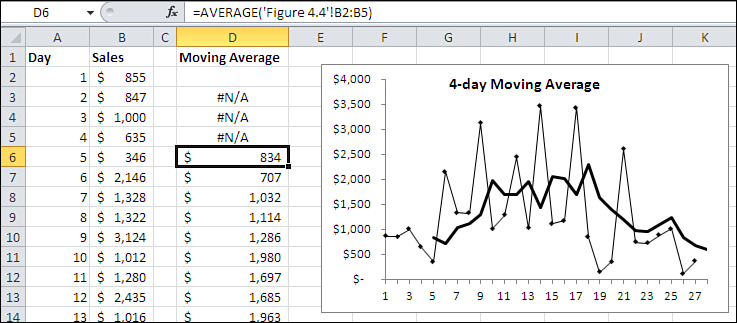 68 Chapter 3 Forecasting with Moving Averages NOTE See the sec tion titled Output Range, later in this chapter, for the reason why the first Moving Average cell, D2, is blank.