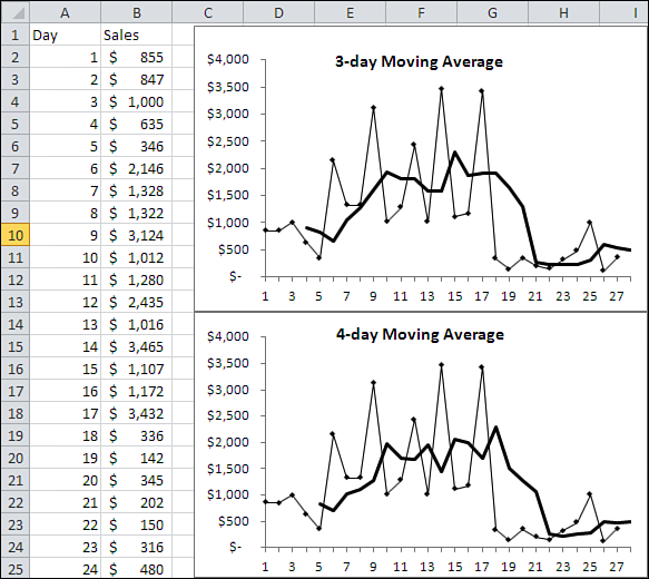 About Moving Averages 69 Notice first that the signal over time in this data series is somewhat clearer when you use a moving average of length 4. For example, in Figure 3.