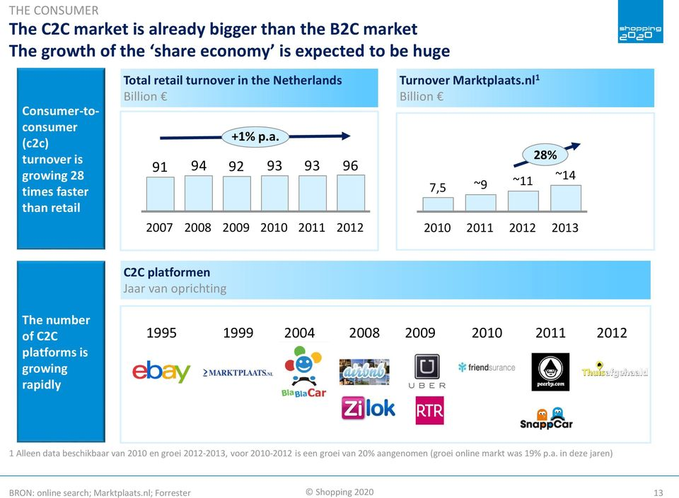 nl 1 Billion 7,5 ~9 ~11 28% ~14 2010 2011 2012 2013 C2C platformen Jaar van oprichting The number of C2C platforms is growing rapidly 1995 1999 2004 2008 2009 2010 2011 2012 1