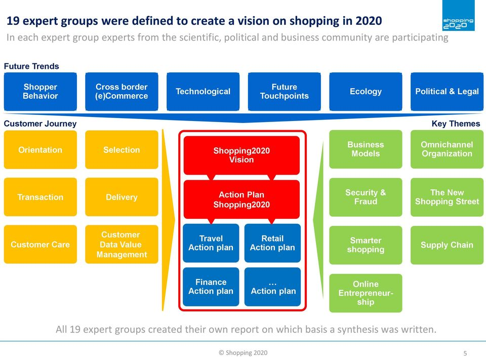 Omnichannel Organization Transaction Delivery Action Plan Shopping2020 Security & Fraud The New Shopping Street Customer Care Customer Data Value Management Travel Action plan Retail