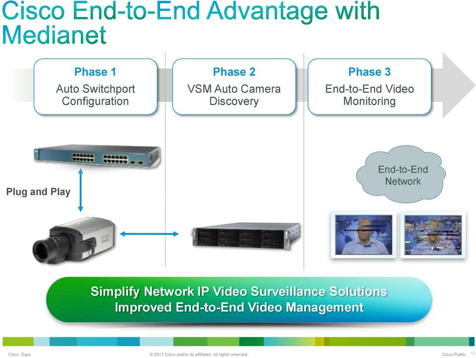 and Play End-to-End Network Simplify Network IP Video
