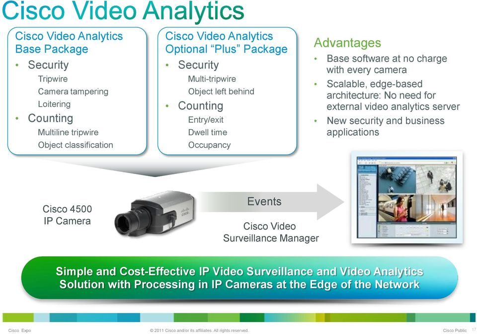 camera Scalable, edge-based architecture: No need for external video analytics server New security and business applications Cisco 4500 IP Camera Events