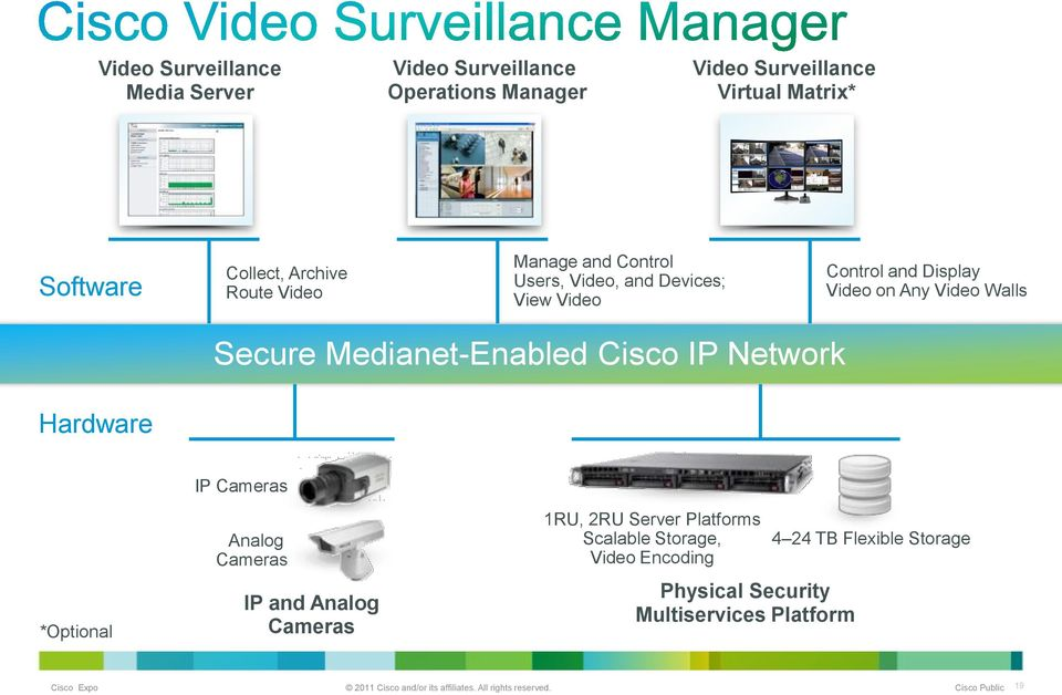 Video Walls Secure Medianet-Enabled Cisco IP Network Hardware *Optional IP Cameras Analog Cameras IP and Analog Cameras