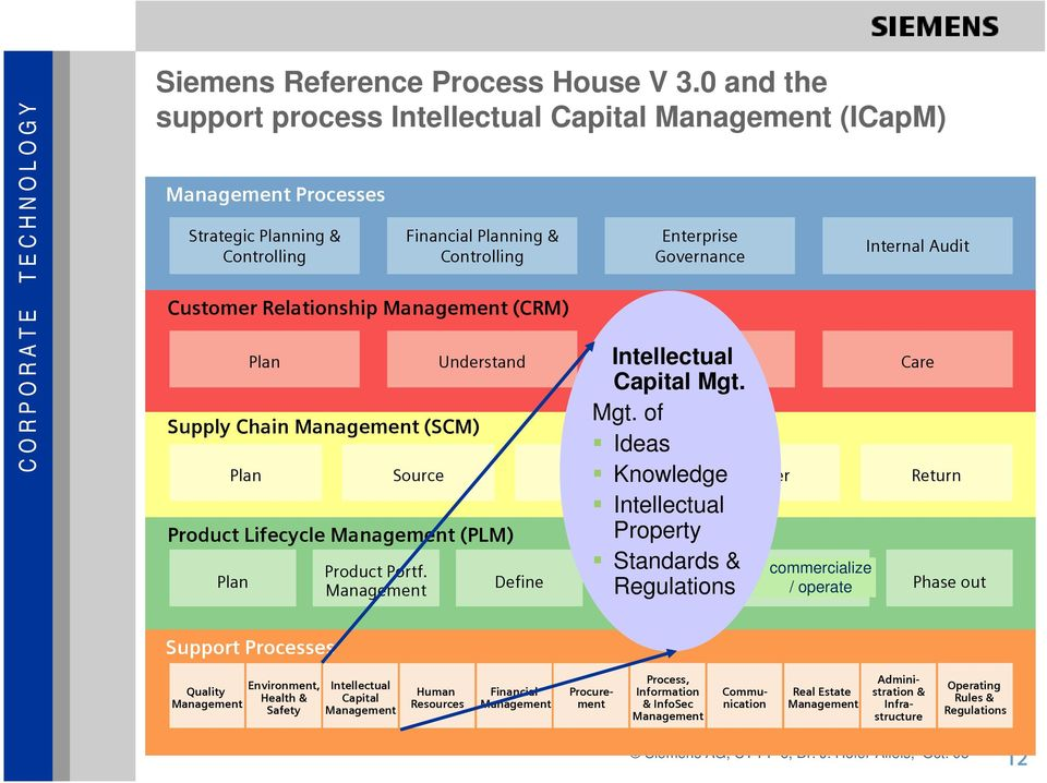 Source Make Deliver Return Product Lifecycle Management (PLM) Plan Plan Understand Sell Care Product Portf. Management Financial Planning & Controlling Enterprise Governance Intellectual Capital Mgt.