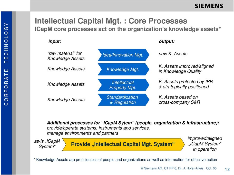 Knowledge Mgt. Intellectual Property Mgt. Standardization & Regulation output: new K. Assets K. Assets improved/aligned in Knowledge Quality K. Assets protected by IPR & strategically positioned K.