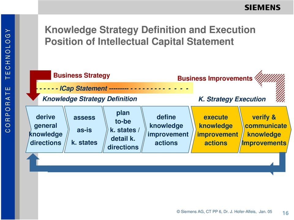 Strategy Definition assess as-is k. states plan to-be k. states / detail k.