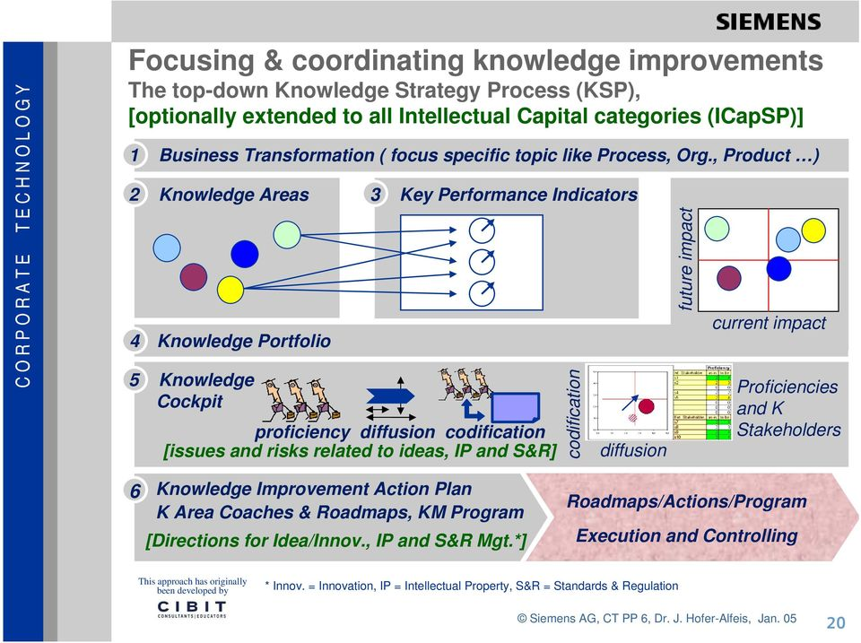 , Product ) 2 Knowledge Areas 4 Knowledge Portfolio 5 Knowledge Cockpit 3 Key Performance Indicators proficiency diffusion codification [issues and risks related to ideas, IP and S&R] codification