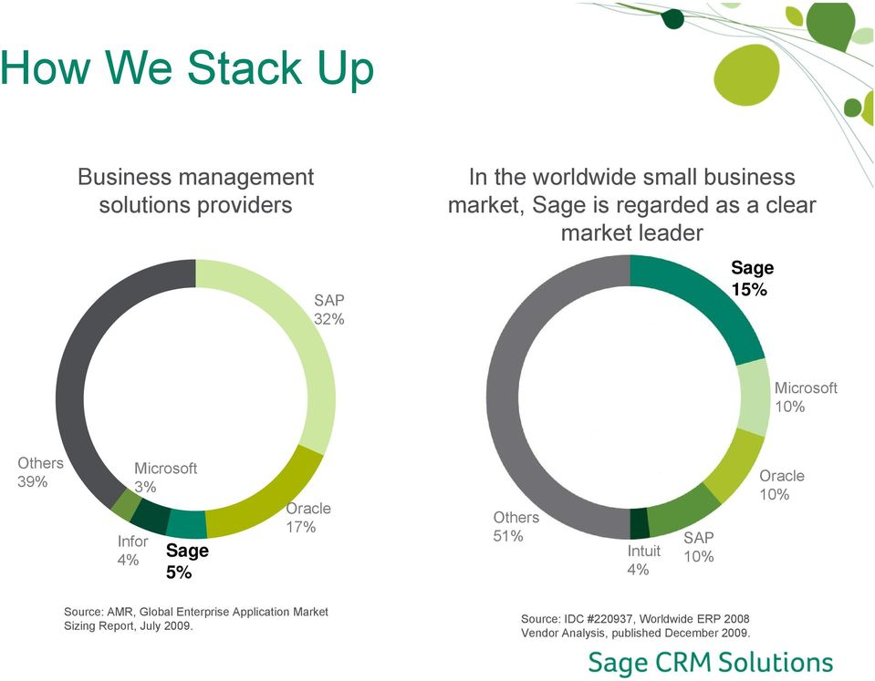 5% Oracle 17% Others 51% SAP Intuit 10% 4% Oracle 10% Source: AMR, Global Enterprise Application Market