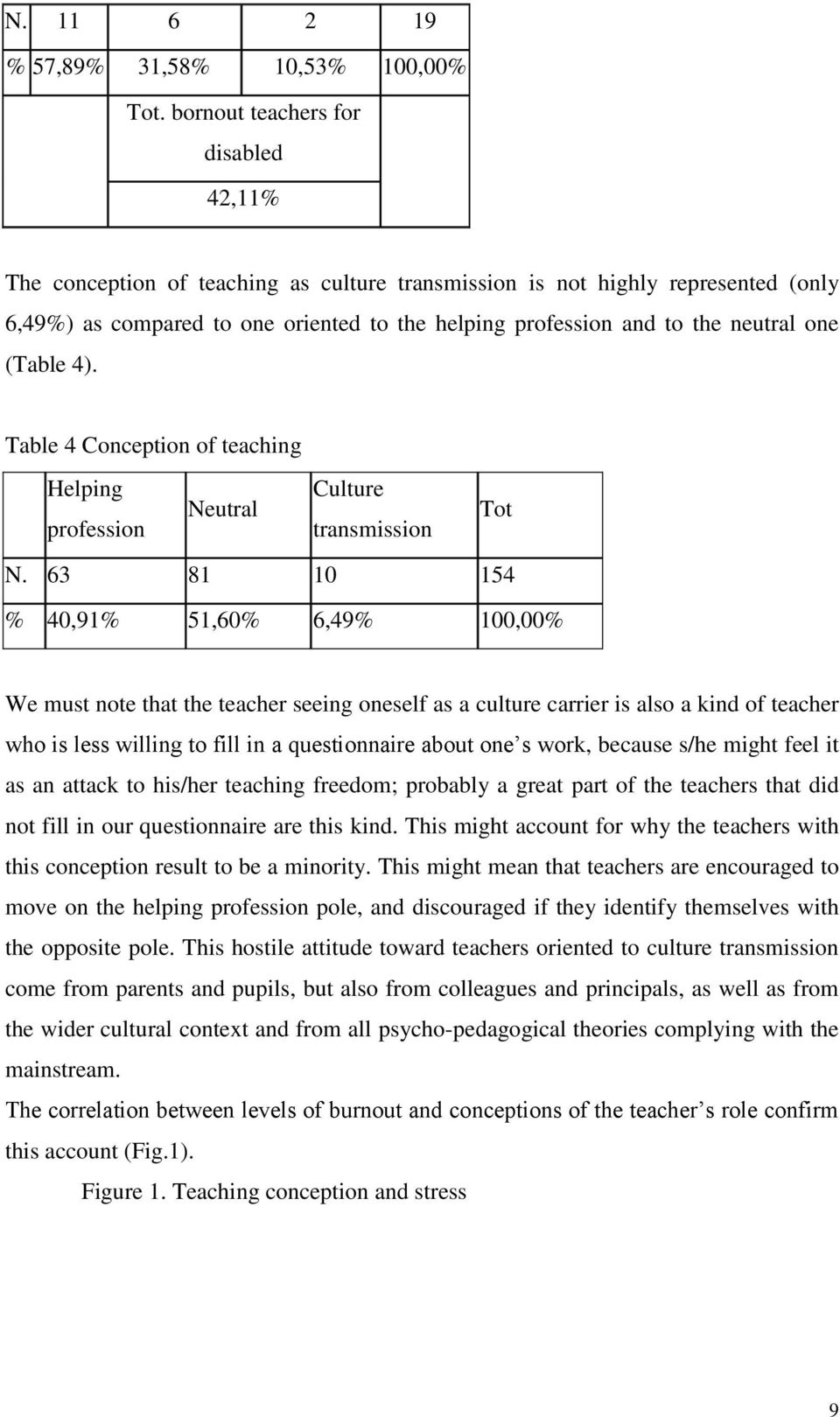 one (Table 4). Table 4 Conception of teaching Helping profession Neutral Culture transmission Tot N.